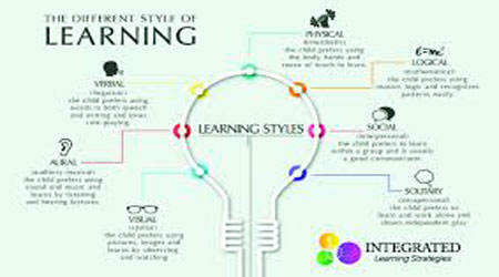 Learning Styles and Types of Employee Training